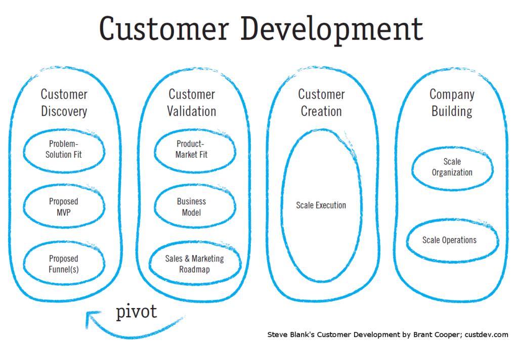 4 pasos desarrollo de cliente