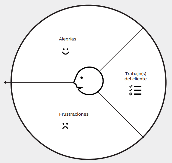 lienzo perfil cliente
