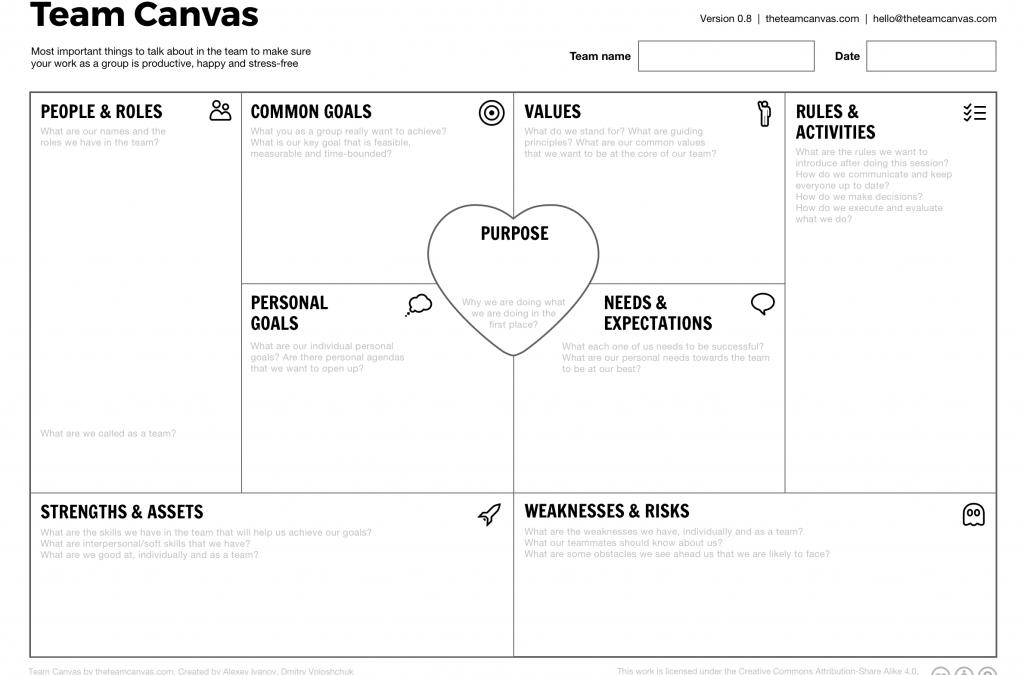 Team Canvas – Construyendo equipos